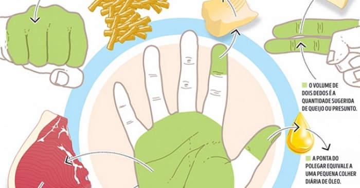 As porções que precisa comer estão nas suas mãos